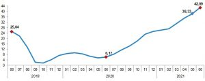Haziran 2021 Tüketici fiyat endeksi