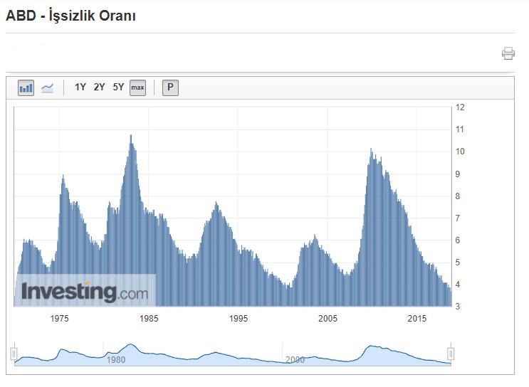 ABD İşsizlik Oranları