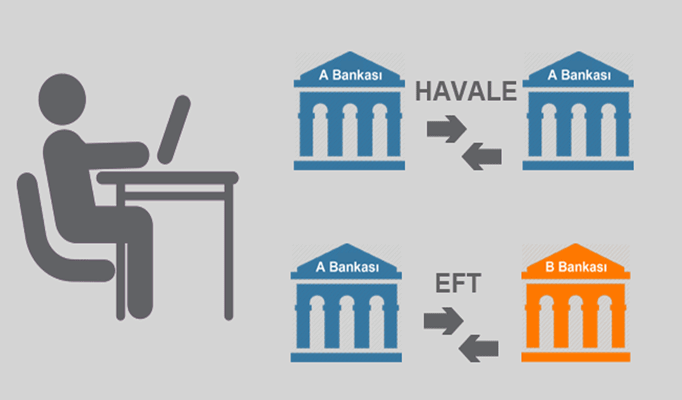 EFT Nedir? |Elektronik Fon Transferi Nasıl Yapılır?