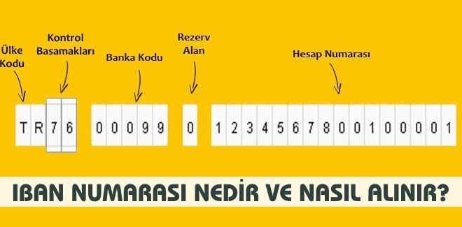 IBAN numarası