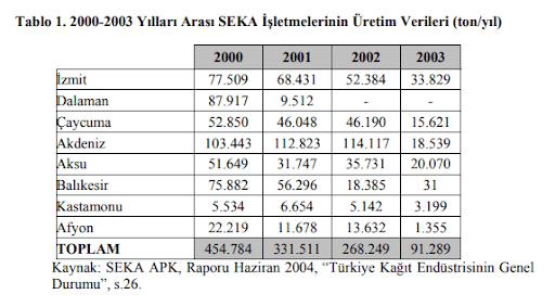 Seka Kağıt Fabrikası ve Türkiye'de Kağıt Sektörü