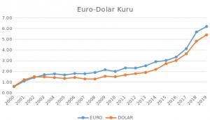 Euro-Dolar Çapraz Kuru