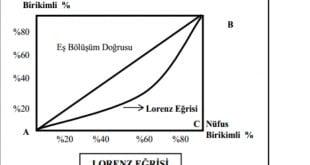 Lorenz Eğrisi
