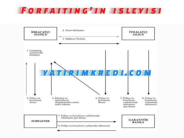 Forfaiting islemi