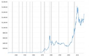 90 Yıllık Ons Altın Fiyat Arşivi
