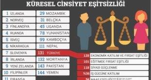 Küresel Cinsiyet Eşitsizliği Nedir? Eşitsizlik Raporu