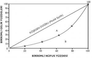 Not: Köşegen doğru üzerindeki her nokta Lorenz eğrisi köşegenden uzaklaştıkça, gelir dağılımındaki eşitsizlik artmaktadır.