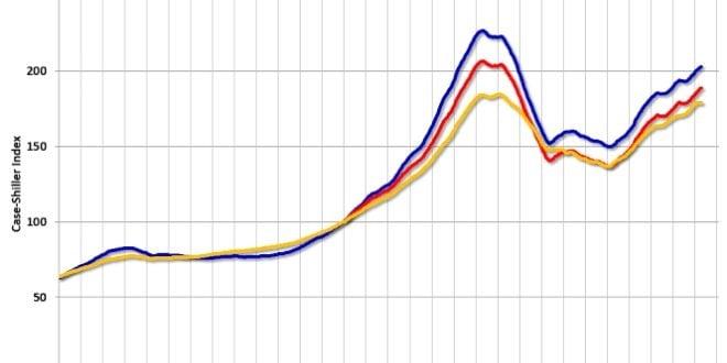 Case Shiller Index Nedir