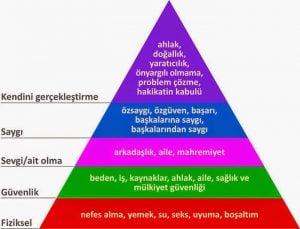 Maslow Piramidi Nedir