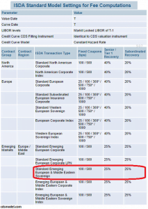 CDS kurtarma oranı hesaplaması