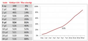 Örnek: Turkiye'nin batma ihtimali ve cds rakamları ilişkisi